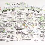Uestra1_kl, Üstra, Graphic Recording, Anja Weiss, Mobilität von morgen, Hannover, visualisieren, zeichnen, zeichenagentur