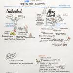IHK_5_kl, IHK Mittleres Ruhrgebiet, Workshop Zukunftstag, Graphic Recording, Anja Weiss, zeichnen, Visualisieren, Hannover
