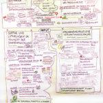 Gerthe2_kl, Bürgerworkshop, Stadtentwicklung, Bürgerbeteiligung, Graphic Recording, Anja Weiss, zeichnen