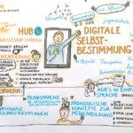 , Berlin,Anja Weiss, Hannover, zeichnen, Graphic Recording, Digitalisierung. Politik, Hacker-Ethik, Fake News, Fairness im Netz, Überwachung, digitale Selbstbestimmung, Action LabsWebdays17_7_kl