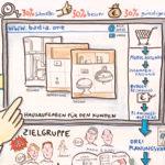 Badia3_Ausschnitt_kl, Graphic Recording, Fachtag, Konferenz, zeichnen, visualisieren, Anja Weiss, Hannover, Zukunftsthemen, Digitalisierung, Produkt