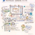 Badia3_kl, Graphic Recording, Fachtag, Konferenz, zeichnen, visualisieren, Anja Weiss, Hannover, Zukunftsthemen, Digitalisierung, Produkt