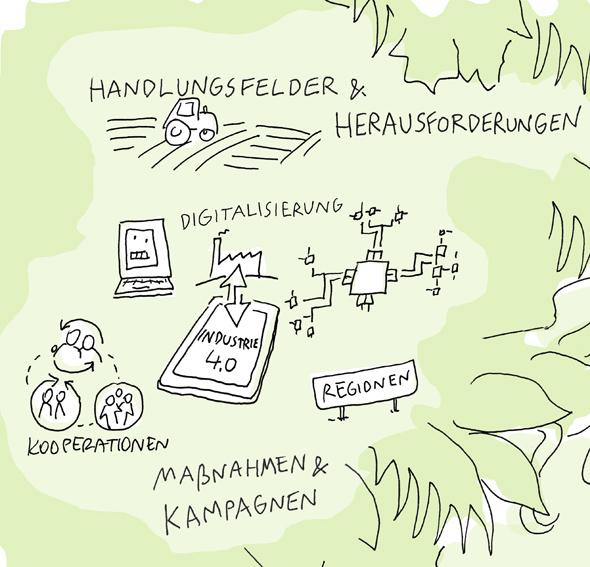 Buro Anja Weiss Graphic Recording Illustration