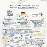 CareIvest2_kl, Graphic Recording, Care Invest, Pflege, Personalrecruitig, zeichnen, Bild, Anja Weiss, Hannover, Zeichenagentur, Visualisierung