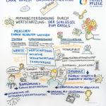 CareIvest3_kl, Graphic Recording, Care Invest, Pflege, Personalrecruitig, zeichnen, Bild, Anja Weiss, Hannover, Zeichenagentur, Visualisierung