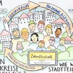 Recklinghausen_Zukunftsstadt_Detail_kl