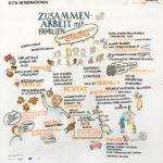 verdiKITA_1_kl, Graphic Recording, Verdi, KITA international, zeichnen, Bild, Anja Weiss, Hannover, Zeichenagentur, Visualisierung