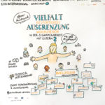 verdiKITA_2_kl, Graphic Recording, Verdi, KITA international, zeichnen, Bild, Anja Weiss, Hannover, Zeichenagentur, Visualisierung