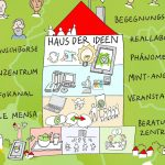 IlluRecklinghausen3_kl, Illustration, Zukunftsstadt, Workshops, Bürgerbeteiligung, Forum, Digitalisierung, Quartier, Vielfalt, Leben, Graphic Recording, Anja Weiss, Hannover, zeichnen, Beste Bildung, Altersgerecht