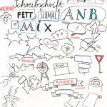 Workshop_verdi18_kl5, zeichnen, Sketchnotes und Graphic Recording, Anja Weiss, Verdi Fortbildung, Workshop 2018, Hannover