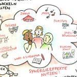 PROQUA7_kl, Kultur macht stark, Kooperationen, Bildung, Qualitätsentwicklung, LKJ, Kooperationen, Bündnis für Bildung, kulturelle Jugendbildung, Anja Weiss, Graphic Recording, Workshops, live zeichnen, Hannover, Zeichenagentur