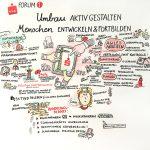 verdiSPK18_Forum1_final_kl, Graphic Recording, Personalrat Sparkasse, Verdi, Vollversammlung, zeichnen, Foren, visualisieren, Teilnehmer, zeichnen, Hannover, Anja Weiss