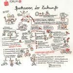 verdiSPK18_Forum2_final_kl, Graphic Recording, Personalrat Sparkasse, Verdi, Vollversammlung, zeichnen, Foren, visualisieren, Teilnehmer, zeichnen, Hannover, Anja Weiss