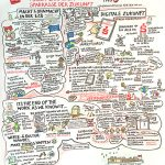 verdiSPK18_Tag2_kl, Graphic Recording, Personalrat Sparkasse, Verdi, Vollversammlung, zeichnen, Foren, visualisieren, Teilnehmer, zeichnen, Hannover, Anja Weiss