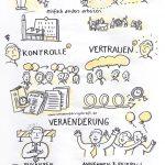 vkCebit1, veraenderungskraft, Start uu, startup, Hannover, Anja Weiss, CEBIT, zeichnen, Graphic Recording,