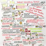 Impuls_kl, Kita international, Graphic Recording, Anja Weiss, Konferenzzeichnen, Visualisierung