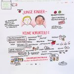 Workshop1_kl, Kita international, Graphic Recording, Anja Weiss, Konferenzzeichnen, Visualisierung