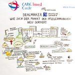 CareInvest1_kl, Graphic Recording, Anja Weiss, Visualisierung, Konferenz, Pflegeimmobilien