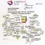 CareInvest2_kl, Graphic Recording, Anja Weiss, Visualisierung, Konferenz, Pflegeimmobilien