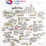 CareInvest3_kl, Graphic Recording, Anja Weiss, Visualisierung, Konferenz, Pflegeimmobilien