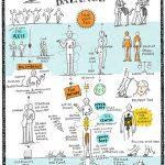Body&Balance_kl, Tango Graphics, Sketchnotes, Illustration, Anja Weiss, Hannover, Tangodanza