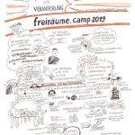 freiraeume19_2 1_kl, #freiräumecamp2019, Sketchnotes, zeichnen, Anja Weiss, veraenderungskraft, Sessions, open space, agil, new work