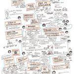 freiraeume19_2_kl, #freiräumecamp2019, Sketchnotes, zeichnen, Anja Weiss, veraenderungskraft, Sessions, open space, agil, new work