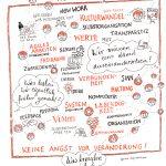 freiraeume19_kl, #freiräumecamp2019, Sketchnotes, zeichnen, Anja Weiss, veraenderungskraft, Sessions, open space, agil, new work