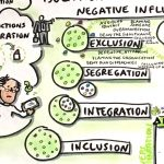 Diversity & Integration_5, Diversität, Diversion, Integration,Inklusion, Inclusion
