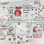 Madsack_ideation2.1_kl, Madsack Hannover, Ideation, Graphic Recording, Sketchnote, Führungskräftetagung, Führungskräfte, zeichnen, Ideen, Visualisierung, Hamburg Media School, Anja Weiss