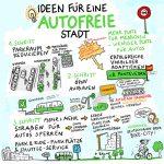 Sketchnote_Autofrei_kl, Sketchnote, zeichnen, life, Vortrag, Haltung, Anja Weiss, HannoverAutofreie Stadt, Ideen, Skizze