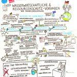 verdi_wasserwirtschaft_GraphicRecording2_kl, Graphic Recording, verdi, Wasserwirtschaft, Konferenz, zeichnen, visualisieren, Anja Weiss, Hannover, Visualisierung, visuelles Protokoll