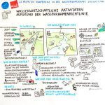 verdi_wasserwirtschaft_GraphicRecording6_k, Graphic Recording, verdi, Wasserwirtschaft, Konferenz, zeichnen, visualisieren, Anja Weiss, Hannover, Visualisierung, visuelles Protokoll