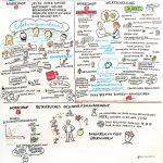 verdi_wasserwirtschaft_GraphicRecording7_kl, Graphic Recording, verdi, Wasserwirtschaft, Konferenz, zeichnen, visualisieren, Anja Weiss, Hannover, Visualisierung, visuelles Protokoll
