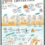 Embrace&Connection_kl, Tango Graphics, Sketchnotes, Illustration, Anja Weiss, Hannover, Tangodanza
