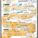 TangoJourney1_kl, Tango Graphics, Sketchnotes, Illustration, Anja Weiss, Hannover, Tangodanza