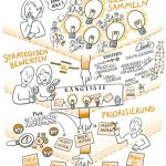 Ideenmanagement_kl, Ideenmanagement_kl, Projektmanagement Skizze_kl, Portfoliomanagement, Projektmanagement, Sketchnote, Illustration