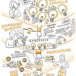 Ideenmanagement_kl, Ideenmanagement_kl, Projektmanagement Skizze_kl, Portfoliomanagement, Projektmanagement, Sketchnote, Illustration
