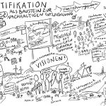 IdentifikationSkizze_kl, Sketchnote, Illustration, Identifikation, Skizze
