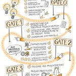 Portfoliomanagement_kl, Projektmanagement Skizze_kl, Portfoliomanagement, Projektmanagement, Sketchnote, Illustration