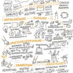 Projektmanagement Skizze_kl, Projektmanagement, Sketchnote, Illustration