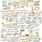 Projektmanagement_kl, Projektmanagement, Sketchnote, Illustration