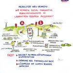 Soziale_Innovation1_kl, soziale Innovation, Niedersachsen, Graphic Recording, zeichnen, Europa, Digitalisierung, Demografie, Daseinsvorsorge, Hannover, Workshop Mobilität