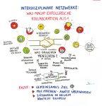 Soziale_Innovation3_kl, soziale Innovation, Niedersachsen, Graphic Recording, zeichnen, Europa, Digitalisierung, Demografie, Daseinsvorsorge, Hannover, Workshop interdisziplinäre Netzwerke