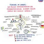 Soziale_Innovation4_kl, soziale Innovation, Niedersachsen, Graphic Recording, zeichnen, Europa, Digitalisierung, Demografie, Daseinsvorsorge, Hannover, Workshop Führung im Wandel