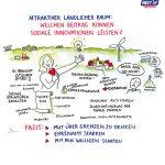 Soziale_Innovation5_kl, soziale Innovation, Niedersachsen, Graphic Recording, zeichnen, Europa, Digitalisierung, Demografie, Daseinsvorsorge, Hannover, Workshop ländlicher Raum