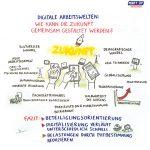 Soziale_Innovation6_kl, soziale Innovation, Niedersachsen, Graphic Recording, zeichnen, Europa, Digitalisierung, Demografie, Daseinsvorsorge, Hannover, Workshop digitale Arbeit