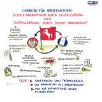 Soziale_Innovation8_kl, soziale Innovation, Niedersachsen, Graphic Recording, zeichnen, Europa, Digitalisierung, Demografie, Daseinsvorsorge, Hannover, Workshop Digitalisierung