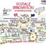 Soziale_Innovation_kl, soziale Innovation, Niedersachsen, Graphic Recording, zeichnen, Europa, Birgit Honé, Digitalisierung, Demografie, Daseinsvorsorge, Hannover