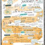 TangoJourney1_kl, Tango Graphics, Sketchnotes, Illustration, Anja Weiss, Hannover, Tangodanza